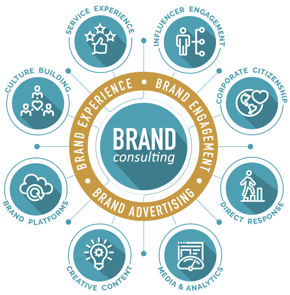 Brand-Consulting-Services